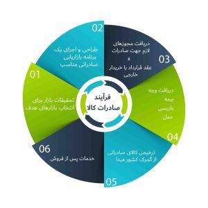 فرایند-صادرات-کالا-300x300