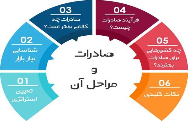 آموزش مراحل صادرات