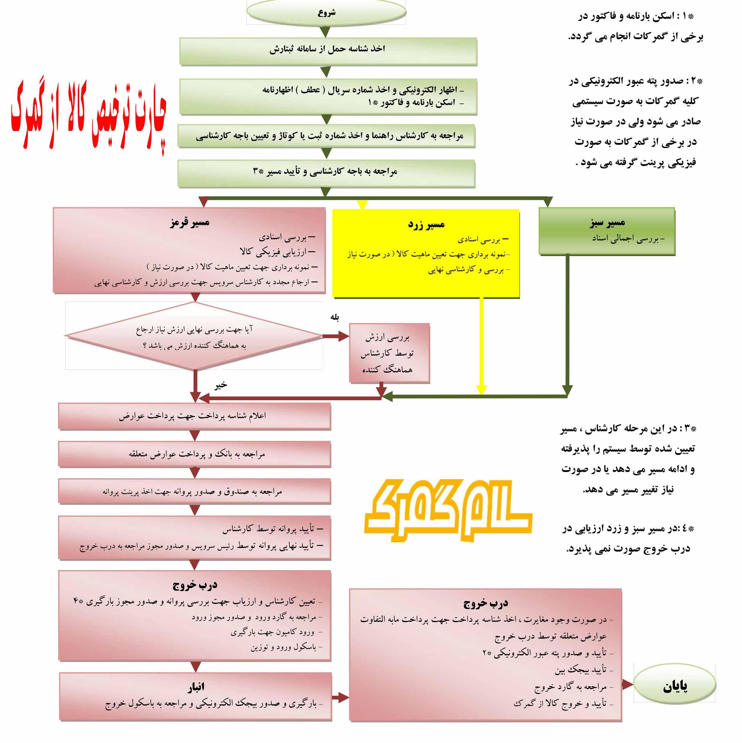 چارت مراحل ترخیص کالا از گمرک